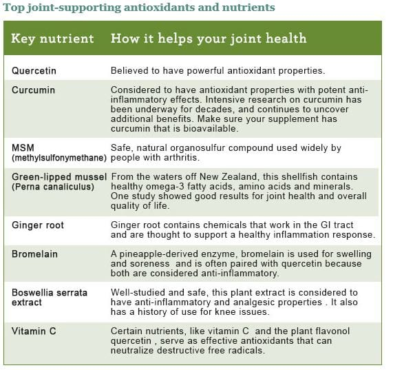 Top-key-ingredients-for-joint-health2
